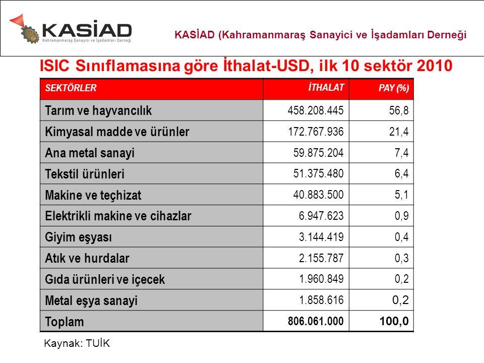 ISIC Sınıflamasına göre İthalat-USD, ilk 10 sektör 2010 SEKTÖRLERİTHALATPAY (%) Tarım ve hayvancılık 458.208.44556,8 Kimyasal madde ve ürünler 172.767.93621,4 Ana metal sanayi 59.875.2047,4 Tekstil ürünleri 51.375.4806,4 Makine ve teçhizat 40.883.5005,1 Elektrikli makine ve cihazlar 6.947.6230,9 Giyim eşyası 3.144.4190,4 Atık ve hurdalar 2.155.7870,3 Gıda ürünleri ve içecek 1.960.8490,2 Metal eşya sanayi 1.858.616 0,2 Toplam 806.061.000 100,0 Kaynak: TUİK KASİAD (Kahramanmaraş Sanayici ve İşadamları Derneği
