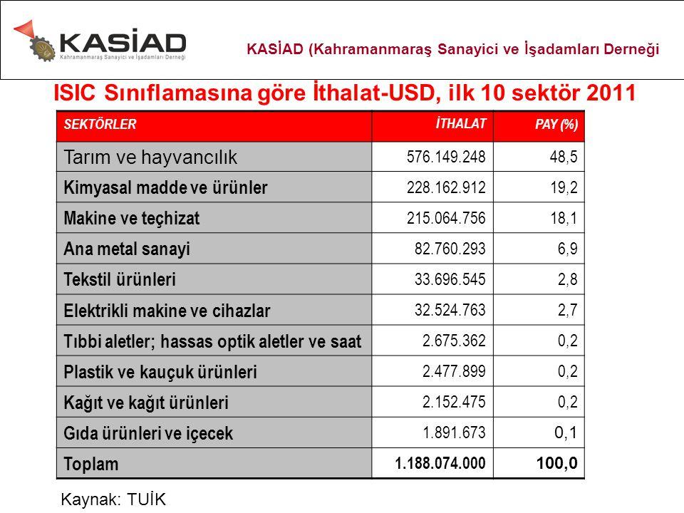 ISIC Sınıflamasına göre İthalat-USD, ilk 10 sektör 2011 SEKTÖRLERİTHALATPAY (%) Tarım ve hayvancılık 576.149.24848,5 Kimyasal madde ve ürünler 228.162.91219,2 Makine ve teçhizat 215.064.75618,1 Ana metal sanayi 82.760.2936,9 Tekstil ürünleri 33.696.5452,8 Elektrikli makine ve cihazlar 32.524.7632,7 Tıbbi aletler; hassas optik aletler ve saat 2.675.3620,2 Plastik ve kauçuk ürünleri 2.477.8990,2 Kağıt ve kağıt ürünleri 2.152.4750,2 Gıda ürünleri ve içecek 1.891.673 0,1 Toplam 1.188.074.000 100,0 Kaynak: TUİK KASİAD (Kahramanmaraş Sanayici ve İşadamları Derneği