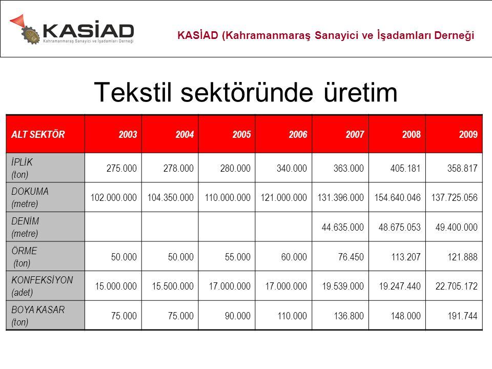 Tekstil sektöründe üretim ALT SEKTÖR20032004200520062007 20082009 İPLİK (ton) 275.000278.000280.000340.000363.000405.181358.817 DOKUMA (metre) 102.000