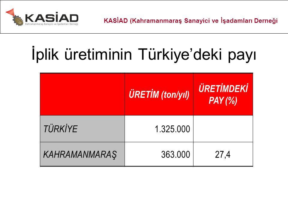 İplik üretiminin Türkiye'deki payı ÜRETİM (ton/yıl) ÜRETİMDEKİ PAY (%) TÜRKİYE 1.325.000 KAHRAMANMARAŞ 363.00027,4 KASİAD (Kahramanmaraş Sanayici ve İşadamları Derneği