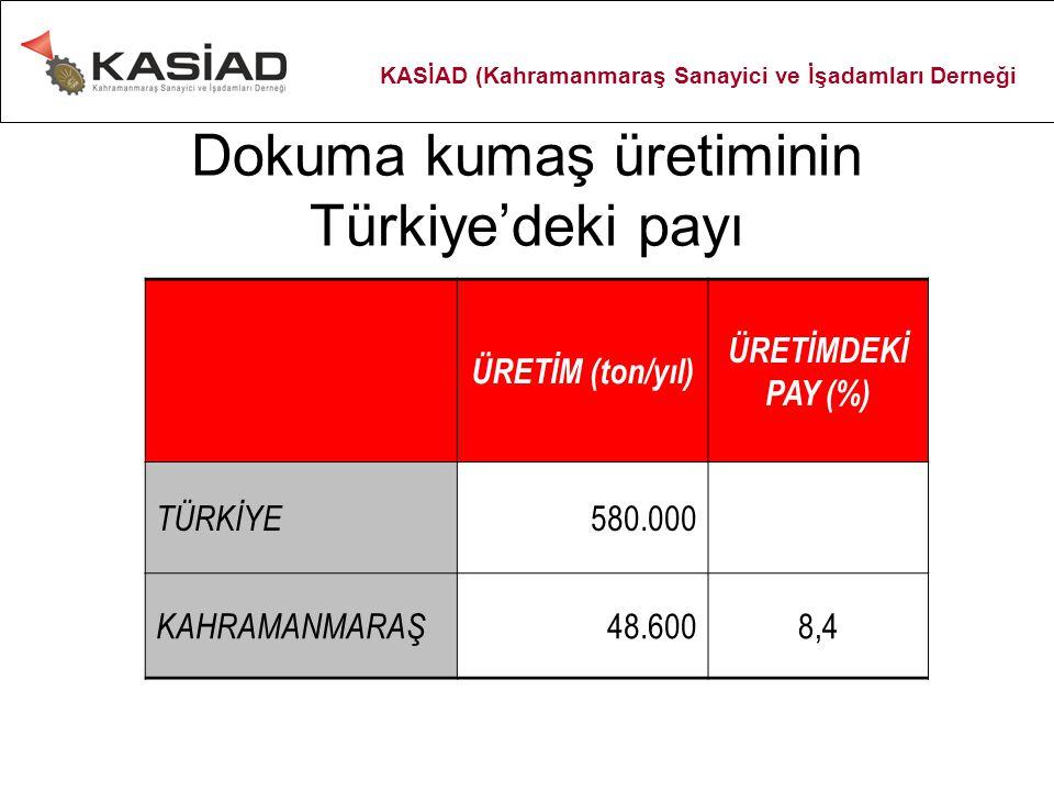 Dokuma kumaş üretiminin Türkiye'deki payı ÜRETİM (ton/yıl) ÜRETİMDEKİ PAY (%) TÜRKİYE 580.000 KAHRAMANMARAŞ 48.6008,4 KASİAD (Kahramanmaraş Sanayici v