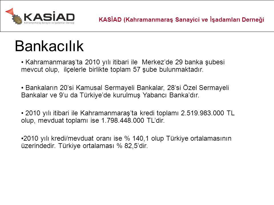 Bankacılık Kahramanmaraş'ta 2010 yılı itibari ile Merkez'de 29 banka şubesi mevcut olup, ilçelerle birlikte toplam 57 şube bulunmaktadır. Bankaların 2