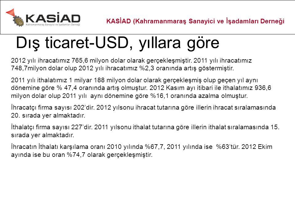 Dış ticaret-USD, yıllara göre 2012 yılı ihracatımız 765,6 milyon dolar olarak gerçekleşmiştir. 2011 yılı ihracatımız 748,7milyon dolar olup 2012 yılı