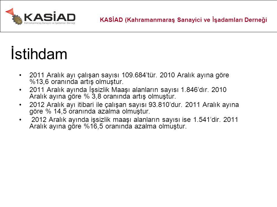 İstihdam 2011 Aralık ayı çalışan sayısı 109.684'tür.
