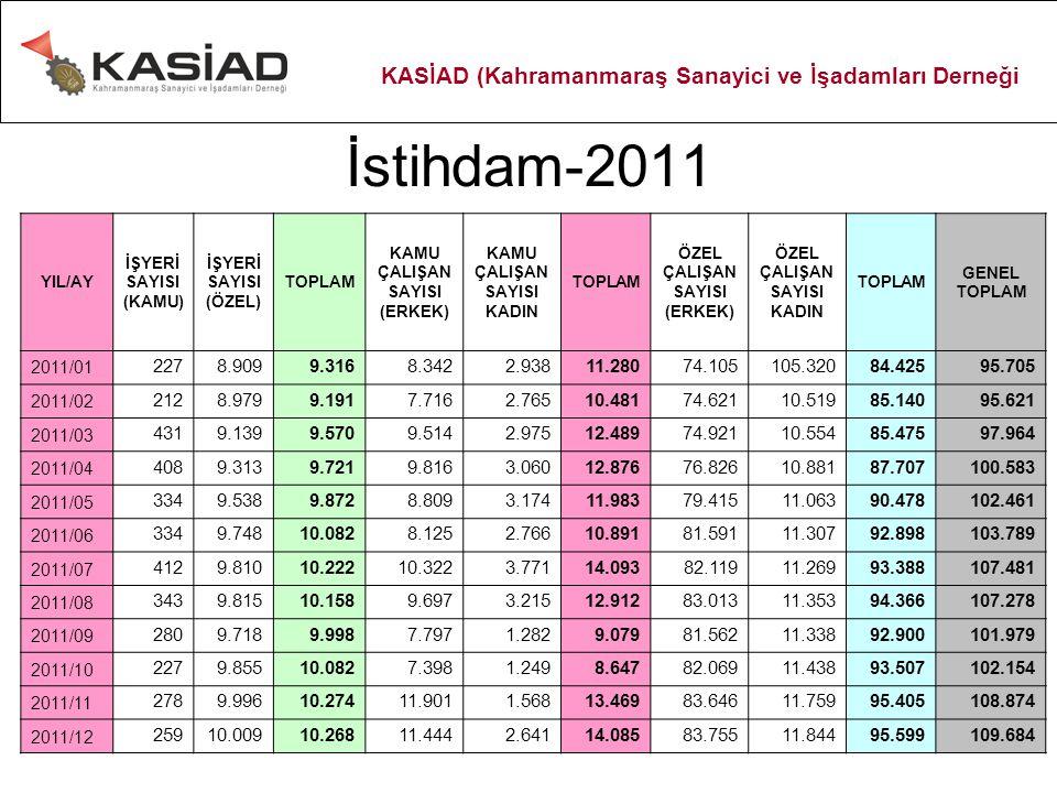 İstihdam-2011 YIL/AY İŞYERİ SAYISI (KAMU) İŞYERİ SAYISI (ÖZEL) TOPLAM KAMU ÇALIŞAN SAYISI (ERKEK) KAMU ÇALIŞAN SAYISI KADIN TOPLAM ÖZEL ÇALIŞAN SAYISI (ERKEK) ÖZEL ÇALIŞAN SAYISI KADIN TOPLAM GENEL TOPLAM 2011/01 2278.9099.3168.3422.93811.28074.105105.32084.42595.705 2011/02 2128.9799.1917.7162.76510.48174.62110.51985.14095.621 2011/03 4319.1399.5709.5142.97512.48974.92110.55485.47597.964 2011/04 4089.3139.7219.8163.06012.87676.82610.88187.707100.583 2011/05 3349.5389.8728.8093.17411.98379.41511.06390.478102.461 2011/06 3349.74810.0828.1252.76610.89181.59111.30792.898103.789 2011/07 4129.81010.22210.3223.77114.09382.11911.26993.388107.481 2011/08 3439.81510.1589.6973.21512.91283.01311.35394.366107.278 2011/09 2809.7189.9987.7971.2829.07981.56211.33892.900101.979 2011/10 2279.85510.0827.3981.2498.64782.06911.43893.507102.154 2011/11 2789.99610.27411.9011.56813.46983.64611.75995.405108.874 2011/12 25910.00910.26811.4442.64114.08583.75511.84495.599109.684 KASİAD (Kahramanmaraş Sanayici ve İşadamları Derneği