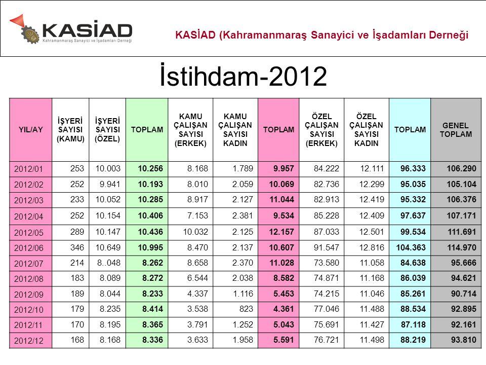 İstihdam-2012 YIL/AY İŞYERİ SAYISI (KAMU) İŞYERİ SAYISI (ÖZEL) TOPLAM KAMU ÇALIŞAN SAYISI (ERKEK) KAMU ÇALIŞAN SAYISI KADIN TOPLAM ÖZEL ÇALIŞAN SAYISI (ERKEK) ÖZEL ÇALIŞAN SAYISI KADIN TOPLAM GENEL TOPLAM 2012/01 25310.00310.2568.1681.7899.95784.22212.11196.333106.290 2012/02 2529.94110.1938.0102.05910.06982.73612.29995.035105.104 2012/03 23310.05210.2858.9172.12711.04482.91312.41995.332106.376 2012/04 25210.15410.4067.1532.3819.53485.22812.40997.637107.171 2012/05 28910.14710.43610.0322.12512.15787.03312.50199.534111.691 2012/06 34610.64910.9958.4702.13710.60791.54712.816104.363114.970 2012/07 2148..0488.2628.6582.37011.02873.58011.05884.63895.666 2012/08 1838.0898.2726.5442.0388.58274.87111.16886.03994.621 2012/09 1898.0448.2334.3371.1165.45374.21511.04685.26190.714 2012/10 1798.2358.4143.5388234.36177.04611.48888.53492.895 2012/11 1708.1958.3653.7911.2525.04375.69111.42787.11892.161 2012/12 1688.1688.3363.6331.9585.59176.72111.49888.21993.810 KASİAD (Kahramanmaraş Sanayici ve İşadamları Derneği