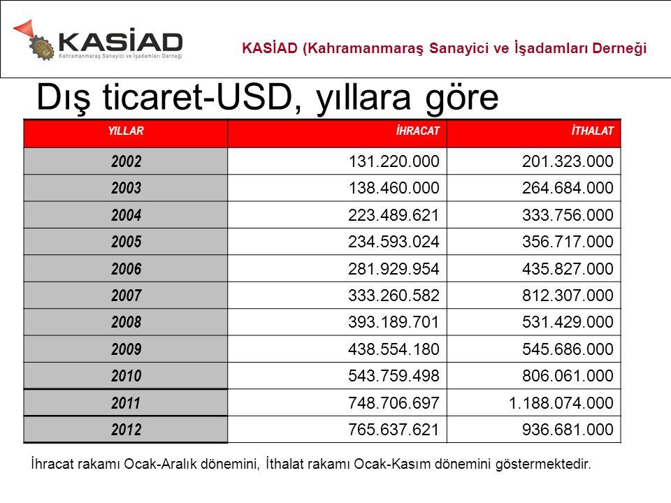 İhracatımızdaki ilk 10 ülke-USD, 2012 1 İTALYA186.814.000 2 BREZİLYA81.714.000 3 RUSYA FEDERASYONU40.248.000 4 MISIR36.548.000 5 ALMANYA34.608.000 6 İSPANYA31.855.000 7 IRAK29.641.000 8 PORTEKİZ29.480.000 9 FAS25.052.000 10 YUNANİSTAN22.232.000 10 ÜLKE TOPLAMI518.192.000 GENEL TOPLAM765.637.621 KASİAD (Kahramanmaraş Sanayici ve İşadamları Derneği