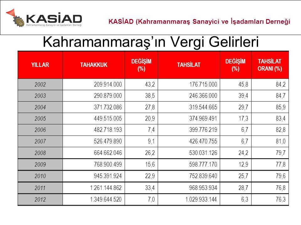 Kahramanmaraş'ın Vergi Gelirleri YILLARTAHAKKUK DEĞİŞİM (%) TAHSİLAT DEĞİŞİM (%) TAHSİLAT ORANI (%) 2002 209.914.00043,2176.715.00045,884,2 2003 290.8