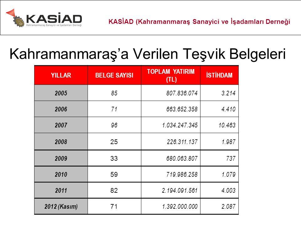 Kahramanmaraş'a Verilen Teşvik Belgeleri YILLARBELGE SAYISI TOPLAM YATIRIM (TL) İSTİHDAM 2005 85807.836.0743.214 2006 71663.652.3584.410 2007 961.034.