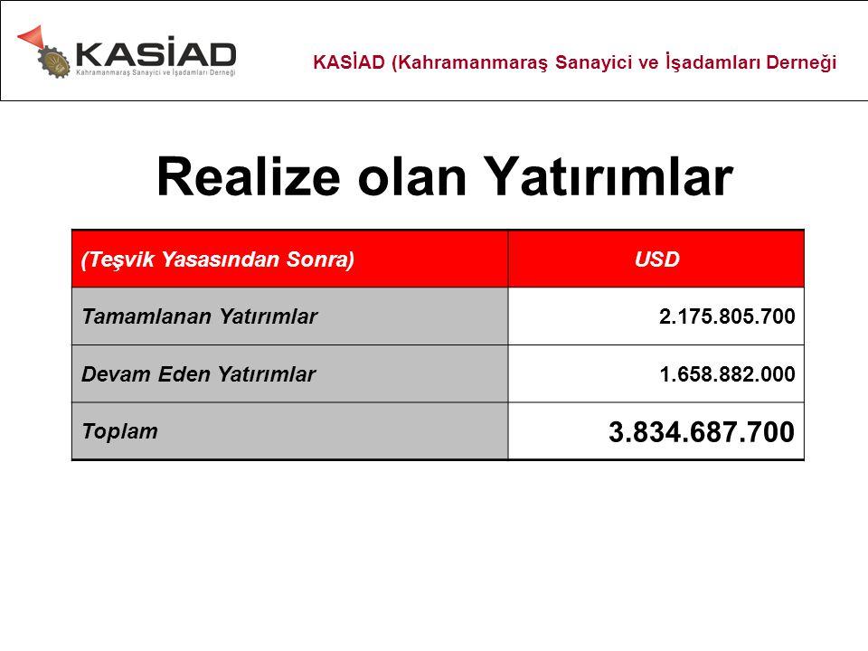 Realize olan Yatırımlar (Teşvik Yasasından Sonra)USD Tamamlanan Yatırımlar2.175.805.700 Devam Eden Yatırımlar1.658.882.000 Toplam 3.834.687.700 KASİAD (Kahramanmaraş Sanayici ve İşadamları Derneği