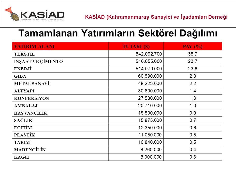 Tamamlanan Yatırımların Sektörel Dağılımı YATIRIM ALANITUTARI ($)PAY (%) TEKSTİL 842.092.700 38,7 İNŞAAT VE ÇİMENTO 516.655.000 23,7 ENERJİ 514.070.000 23,6 GIDA 60.590.000 2,8 METAL SANAYİ 48.223.000 2,2 ALTYAPI 30.600.000 1,4 KONFEKSİYON 27.580.000 1,3 AMBALAJ 20.710.000 1,0 HAYVANCILIK 18.800.000 0,9 SAĞLIK 15.875.000 0,7 EĞİTİM 12.350.000 0,6 PLASTİK 11.050.000 0,5 TARIM 10.840.000 0,5 MADENCİLİK 8.260.000 0,4 KAĞIT 8.000.000 0,3 KASİAD (Kahramanmaraş Sanayici ve İşadamları Derneği