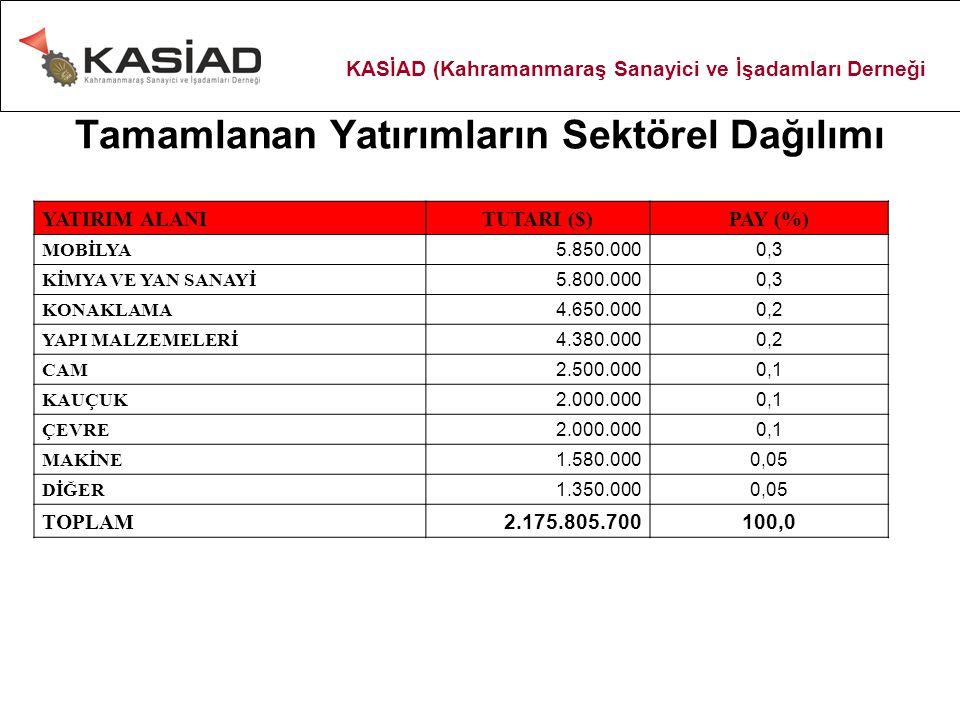 Tamamlanan Yatırımların Sektörel Dağılımı YATIRIM ALANI TUTARI ($) PAY (%) MOBİLYA 5.850.000 0,3 KİMYA VE YAN SANAYİ 5.800.000 0,3 KONAKLAMA 4.650.000 0,2 YAPI MALZEMELERİ 4.380.000 0,2 CAM 2.500.000 0,1 KAUÇUK 2.000.000 0,1 ÇEVRE 2.000.000 0,1 MAKİNE 1.580.000 0,05 DİĞER 1.350.000 0,05 TOPLAM 2.175.805.700 100,0 KASİAD (Kahramanmaraş Sanayici ve İşadamları Derneği