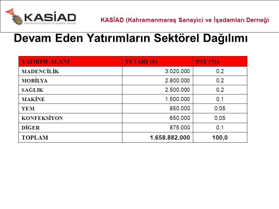 Devam Eden Yatırımların Sektörel Dağılımı YATIRIM ALANITUTARI ($)PAY (%) MADENCİLİK 3.020.0000,2 MOBİLYA 2.800.0000,2 SAĞLIK 2.500.0000,2 MAKİNE 1.500.0000,1 YEM 850.0000,05 KONFEKSİYON 650.0000,05 DİĞER 875.0000,1 TOPLAM 1.658.882.000100,0 KASİAD (Kahramanmaraş Sanayici ve İşadamları Derneği