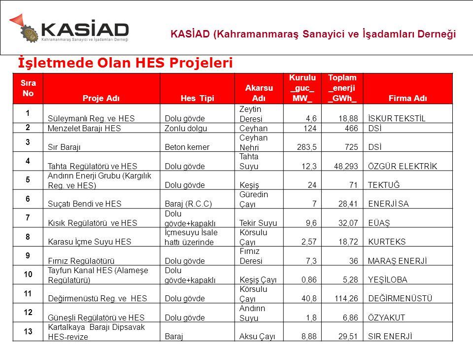 Sıra No Proje AdıHes Tipi Akarsu Adı Kurulu _guc_ MW_ Toplam _enerji _GWh_Firma Adı 1 Süleymanlı Reg.