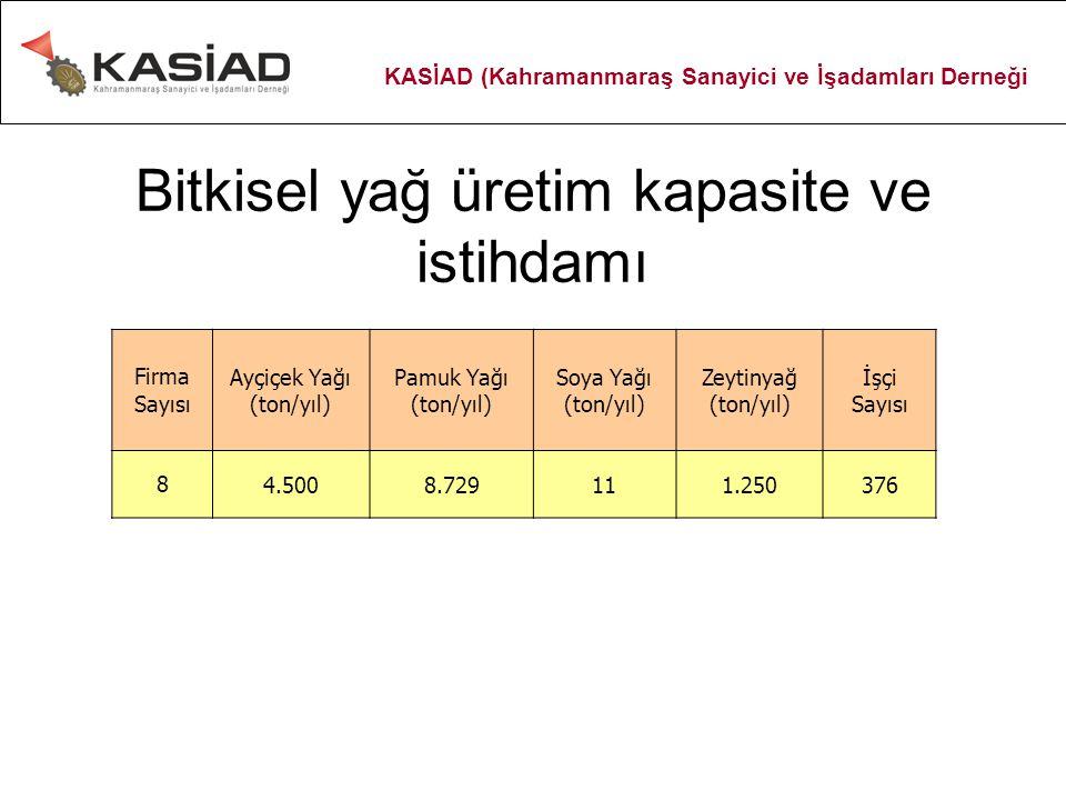 Bitkisel yağ üretim kapasite ve istihdamı Firma Sayısı Ayçiçek Yağı (ton/yıl) Pamuk Yağı (ton/yıl) Soya Yağı (ton/yıl) Zeytinyağ (ton/yıl) İşçi Sayısı 84.5008.729111.250376 KASİAD (Kahramanmaraş Sanayici ve İşadamları Derneği