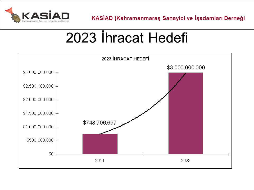 2023 İhracat Hedefi KASİAD (Kahramanmaraş Sanayici ve İşadamları Derneği