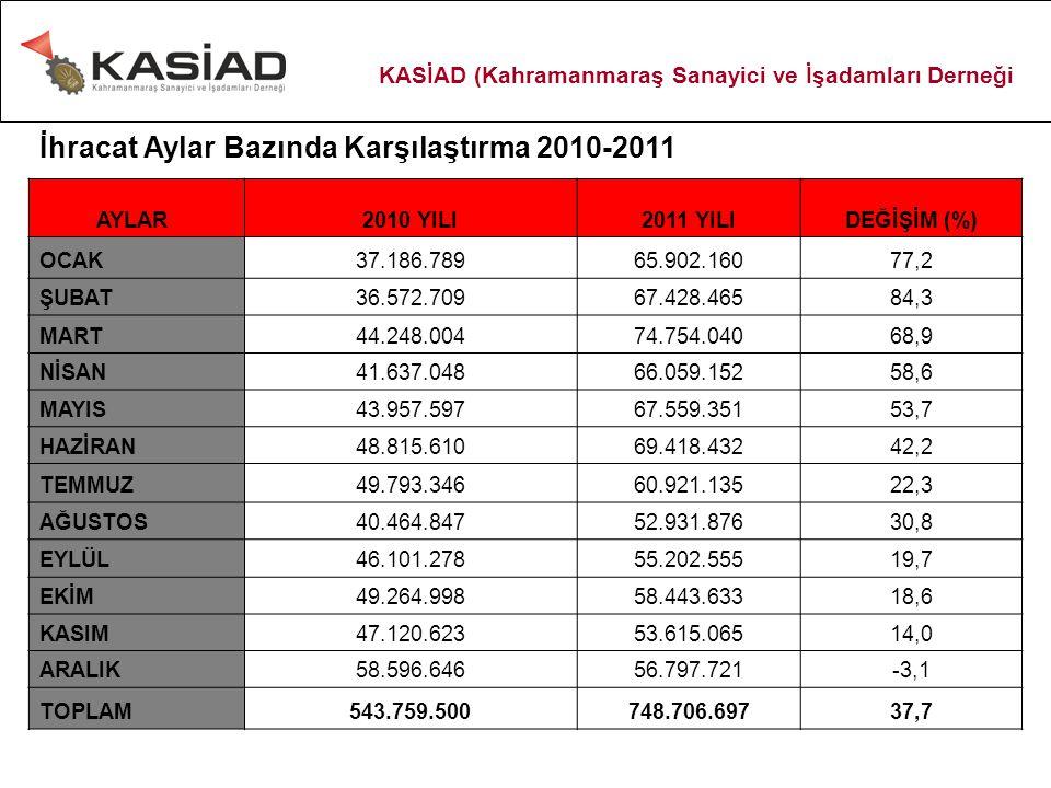 Bankacılık 2011 İl geneli banka şube sayısı 59 olup 21'i Kamusal Sermayeli Banka şubesi, 30'u Özel Sermayeli Banka şubesi ve 8 'i Türkiye'de Kurulmuş Yabancı Bankaların şubeleridir.