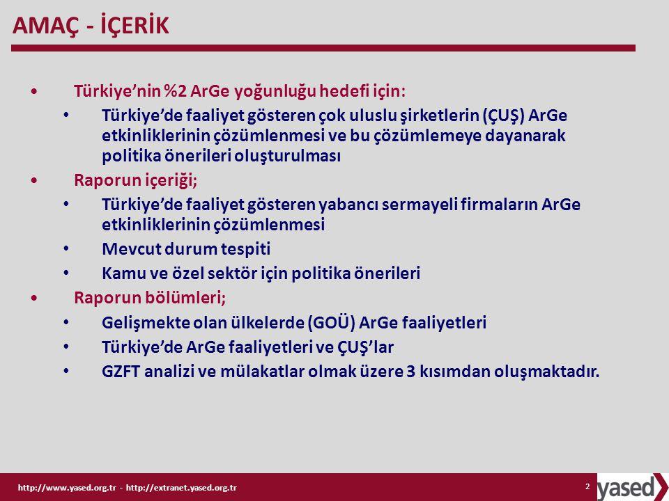 http://www.yased.org.tr - http://extranet.yased.org.tr 2 AMAÇ - İÇERİK Türkiye'nin %2 ArGe yoğunluğu hedefi için: Türkiye'de faaliyet gösteren çok ulu
