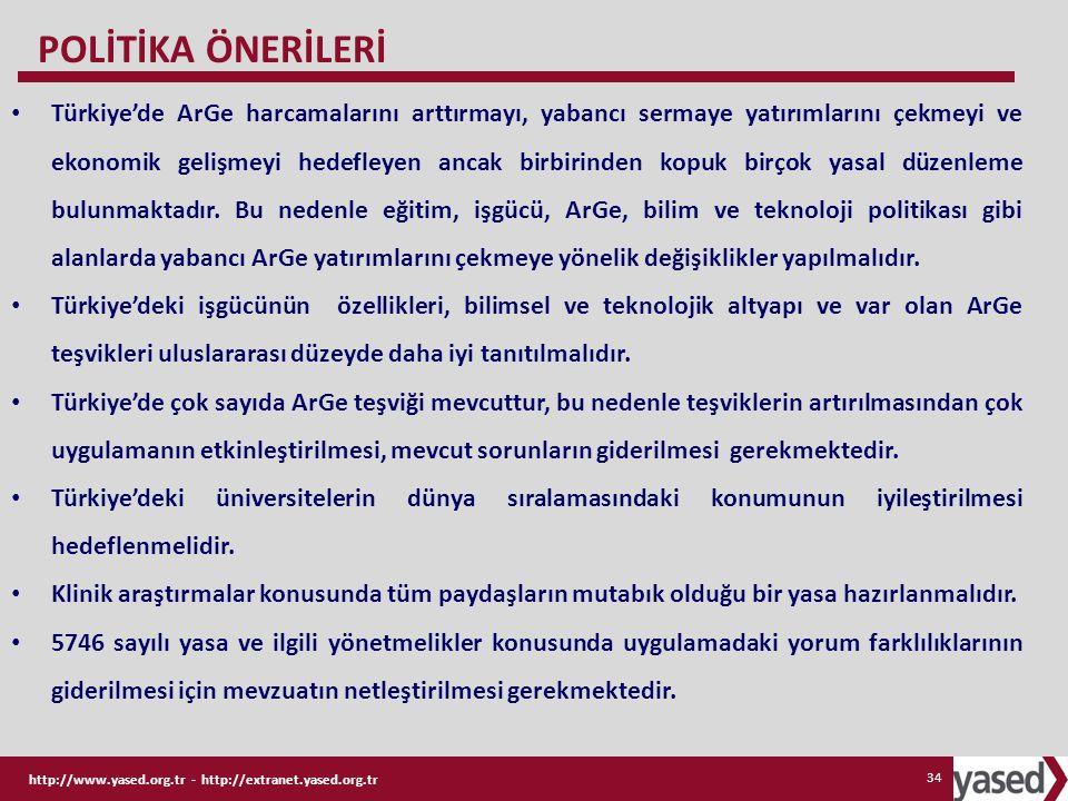 http://www.yased.org.tr - http://extranet.yased.org.tr 34 Türkiye'de ArGe harcamalarını arttırmayı, yabancı sermaye yatırımlarını çekmeyi ve ekonomik