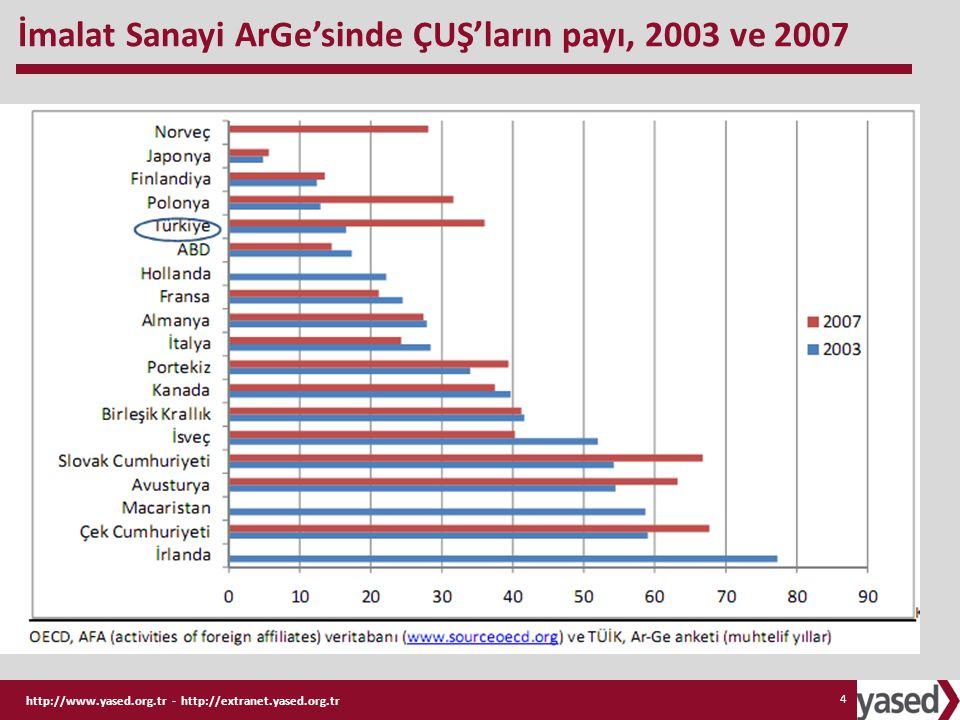 http://www.yased.org.tr - http://extranet.yased.org.tr 4 İmalat Sanayi ArGe'sinde ÇUŞ'ların payı, 2003 ve 2007