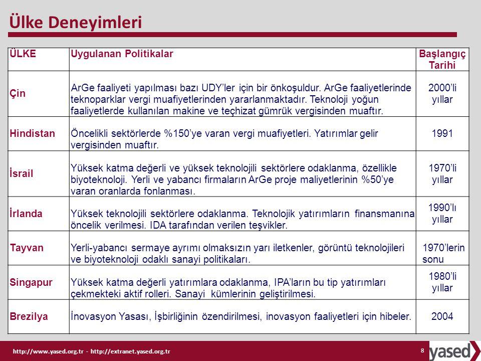 http://www.yased.org.tr - http://extranet.yased.org.tr 29 İlaç: Uygulama ve siyasal açıdan incelenmesi güç bir sektör Katma değeri yüksek ArGe faaliyetleri nedeniyle önem arz etmekte Türkiye sağlık sektöründe bir evrim geçirmiştir.