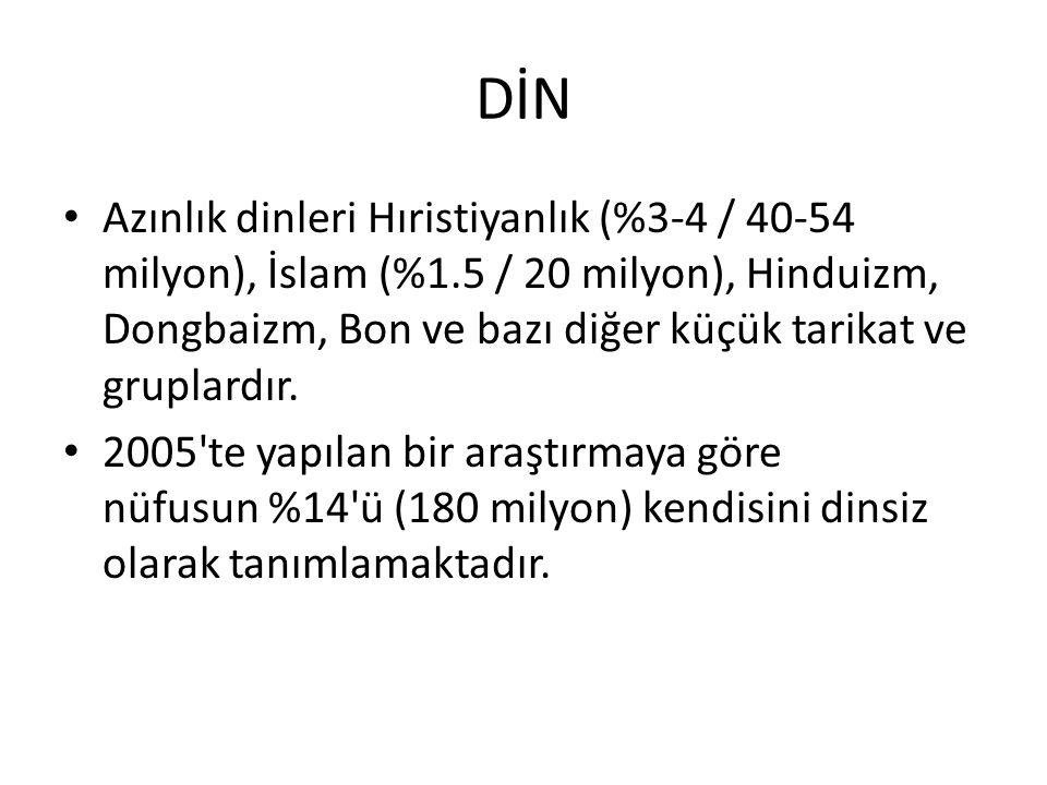 DİN Azınlık dinleri Hıristiyanlık (%3-4 / 40-54 milyon), İslam (%1.5 / 20 milyon), Hinduizm, Dongbaizm, Bon ve bazı diğer küçük tarikat ve gruplardır.