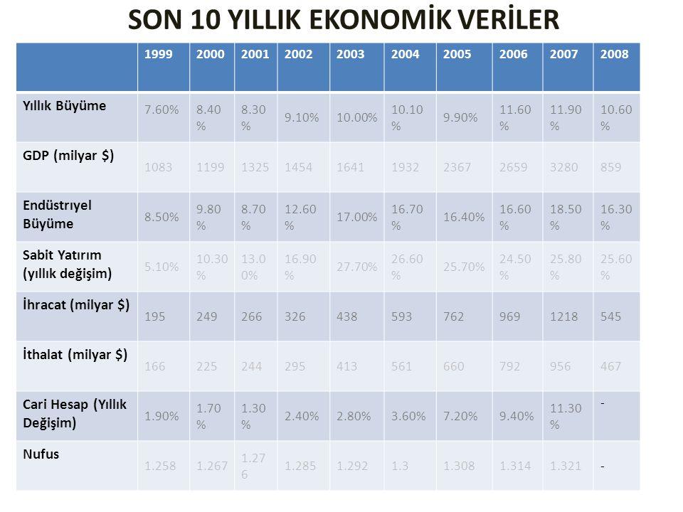 SON 10 YILLIK EKONOMİK VERİLER 1999200020012002200320042005200620072008 Yıllık Büyüme 7.60%8.40 % 8.30 % 9.10%10.00% 10.10 % 9.90% 11.60 % 11.90 % 10.