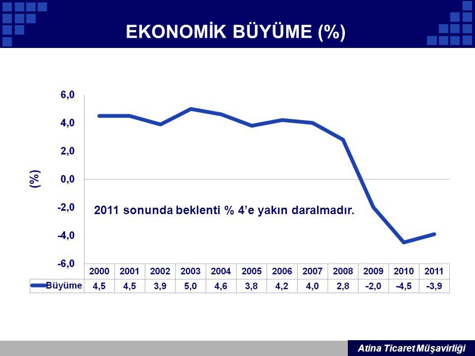 EKONOMİK BÜYÜME (%) Company Logo Atina Ticaret Müşavirliği 2011 sonunda beklenti % 4'e yakın daralmadır.