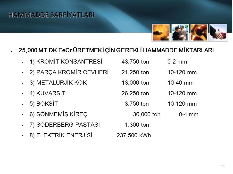 11 HAMMADDE SARFİYATLARI ● 25,000 MT DK FeCr ÜRETMEK İÇİN GEREKLİ HAMMADDE MİKTARLARI 1) KROMİT KONSANTRESİ43,750 ton0-2 mm 2) PARÇA KROMİR CEVHERİ21,250 ton10-120 mm 3) METALURJİK KOK 13,000 ton10-40 mm 4) KUVARSİT 26,250 ton10-120 mm 5) BOKSİT 3,750 ton10-120 mm 6) SÖNMEMİŞ KİREÇ 30,000 ton0-4 mm 7) SÖDERBERG PASTASI 1.300 ton 8) ELEKTRİK ENERJİSİ 237,500 kWh