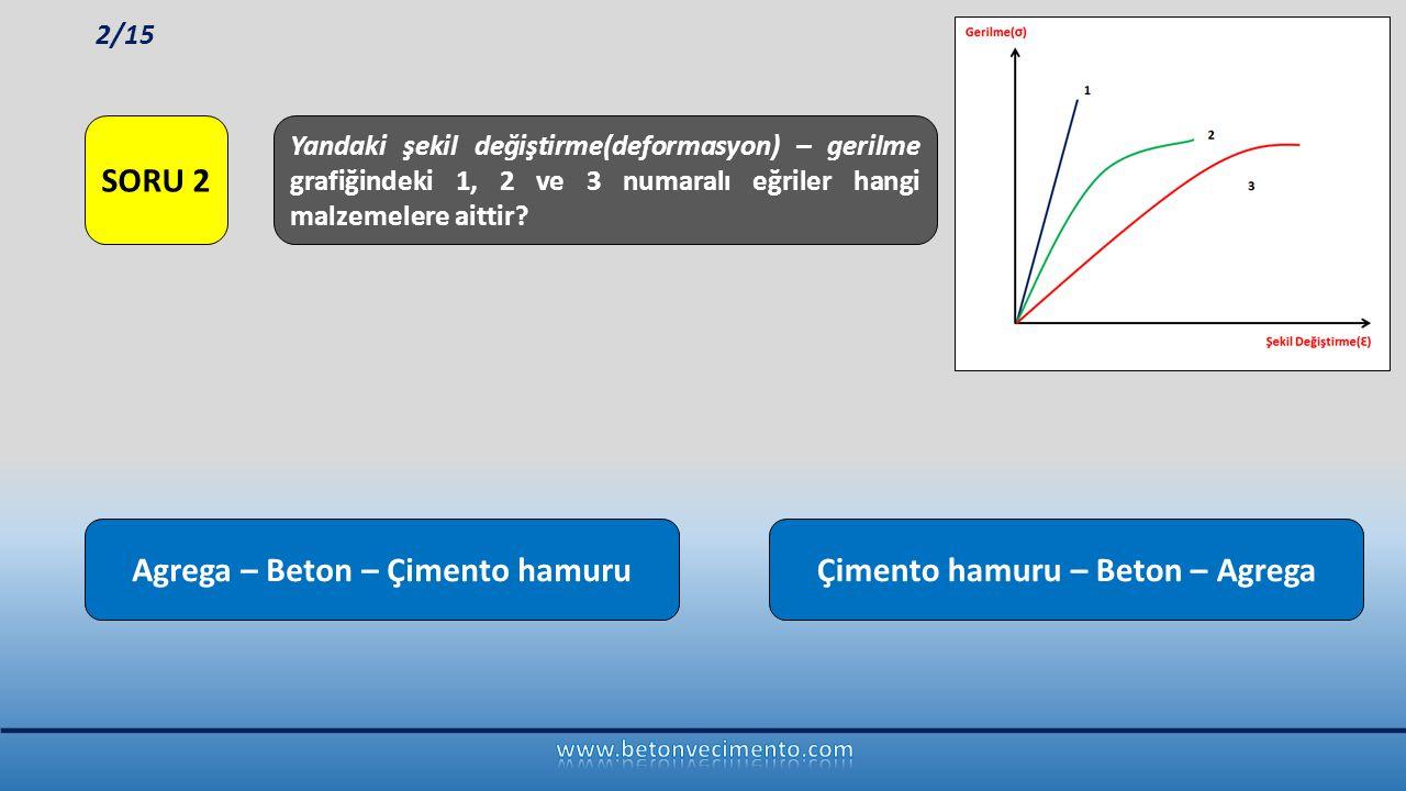Agrega – Beton – Çimento hamuruÇimento hamuru – Beton – Agrega Yandaki şekil değiştirme(deformasyon) – gerilme grafiğindeki 1, 2 ve 3 numaralı eğriler