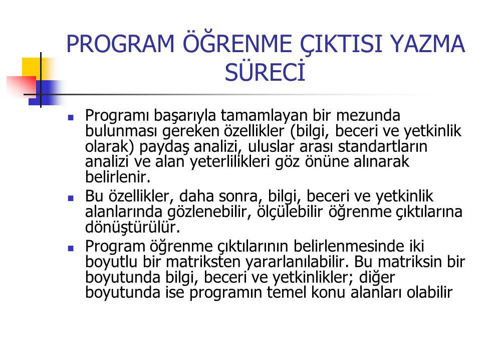 PROGRAM ÖĞRENME ÇIKTISI YAZMA SÜRECİ Programı başarıyla tamamlayan bir mezunda bulunması gereken özellikler (bilgi, beceri ve yetkinlik olarak) paydaş