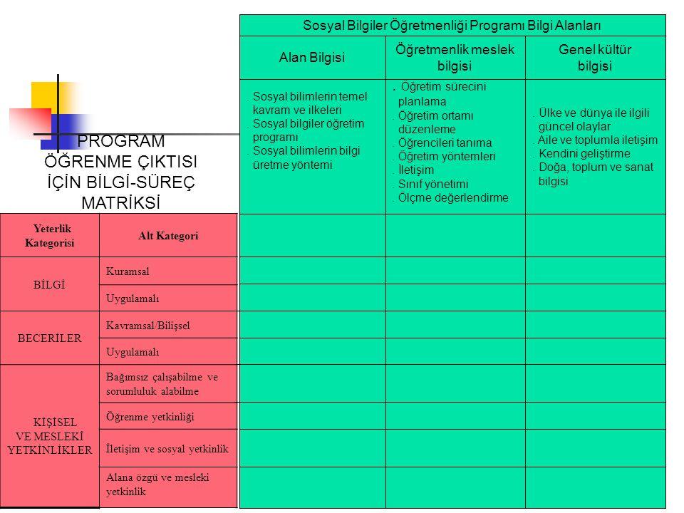 Yeterlik Kategorisi Alt Kategori BİLGİ Kuramsal Uygulamalı BECERİLER Kavramsal/Bilişsel Uygulamalı KİŞİSEL VE MESLEKİ YETKİNLİKLER Bağımsız çalışabilm