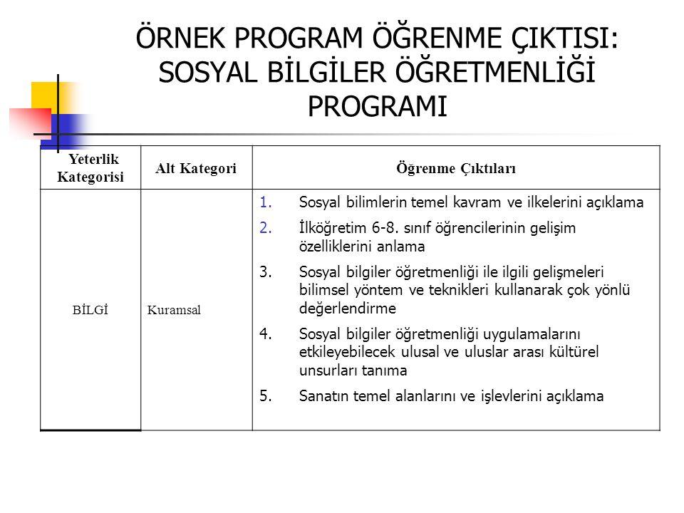 ÖRNEK PROGRAM ÖĞRENME ÇIKTISI: SOSYAL BİLGİLER ÖĞRETMENLİĞİ PROGRAMI Yeterlik Kategorisi Alt KategoriÖğrenme Çıktıları BİLGİKuramsal 1.Sosyal bilimler
