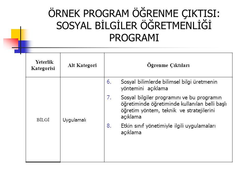 ÖRNEK PROGRAM ÖĞRENME ÇIKTISI: SOSYAL BİLGİLER ÖĞRETMENLİĞİ PROGRAMI Yeterlik Kategorisi Alt KategoriÖğrenme Çıktıları BİLGİ Uygulamalı 6.Sosyal bilim