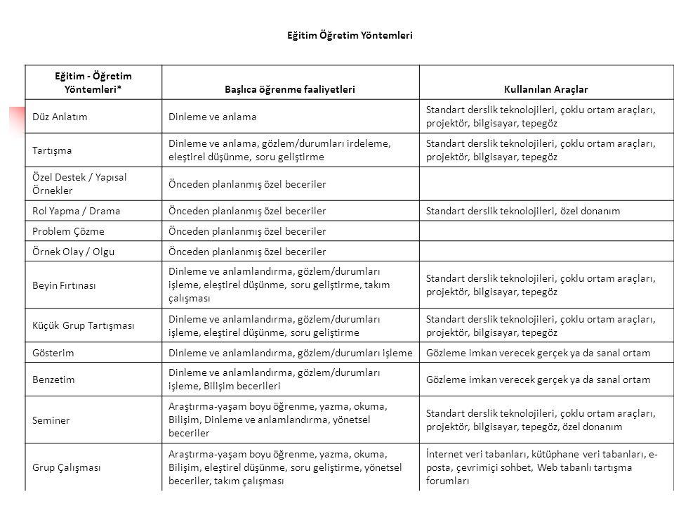 Eğitim Öğretim Yöntemleri Eğitim - Öğretim Yöntemleri*Başlıca öğrenme faaliyetleriKullanılan Araçlar Düz AnlatımDinleme ve anlama Standart derslik tek