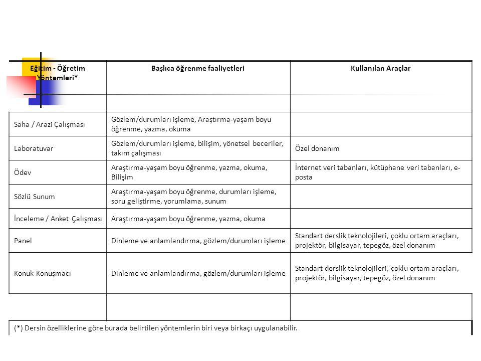 Eğitim - Öğretim Yöntemleri* Başlıca öğrenme faaliyetleriKullanılan Araçlar Saha / Arazi Çalışması Gözlem/durumları işleme, Araştırma-yaşam boyu öğren