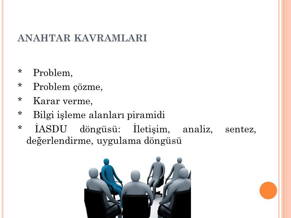 ANAHTAR KAVRAMLARI * Problem, * Problem çözme, * Karar verme, * Bilgi işleme alanları piramidi * İASDU döngüsü: İletişim, analiz, sentez, değerlendirm