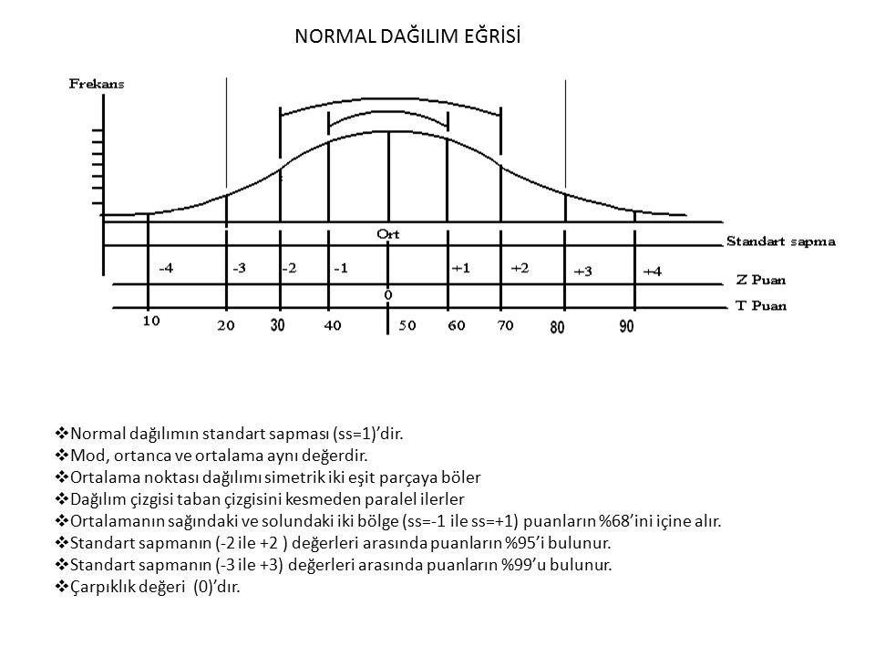 NORMAL DAĞILIM EĞRİSİ  Normal dağılımın standart sapması (ss=1)'dir.  Mod, ortanca ve ortalama aynı değerdir.  Ortalama noktası dağılımı simetrik i