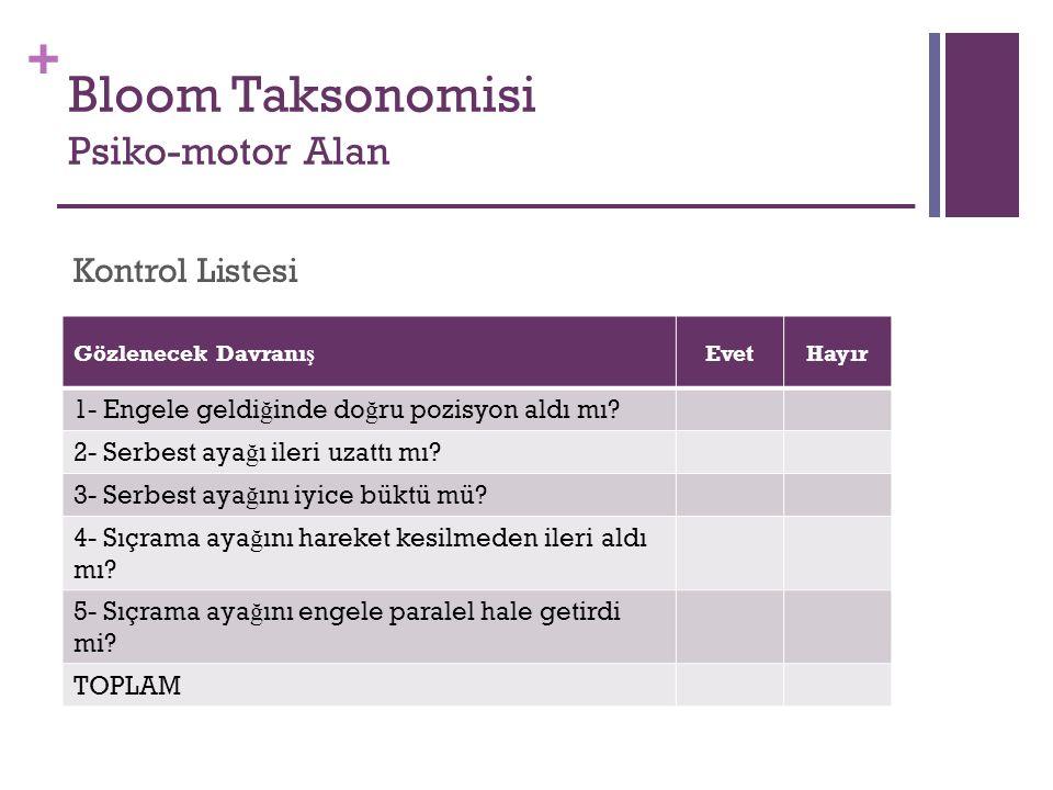 + Bloom Taksonomisi Psiko-motor Alan Gözlenecek Davranı ş EvetHayır 1- Engele geldi ğ inde do ğ ru pozisyon aldı mı? 2- Serbest aya ğ ı ileri uzattı m