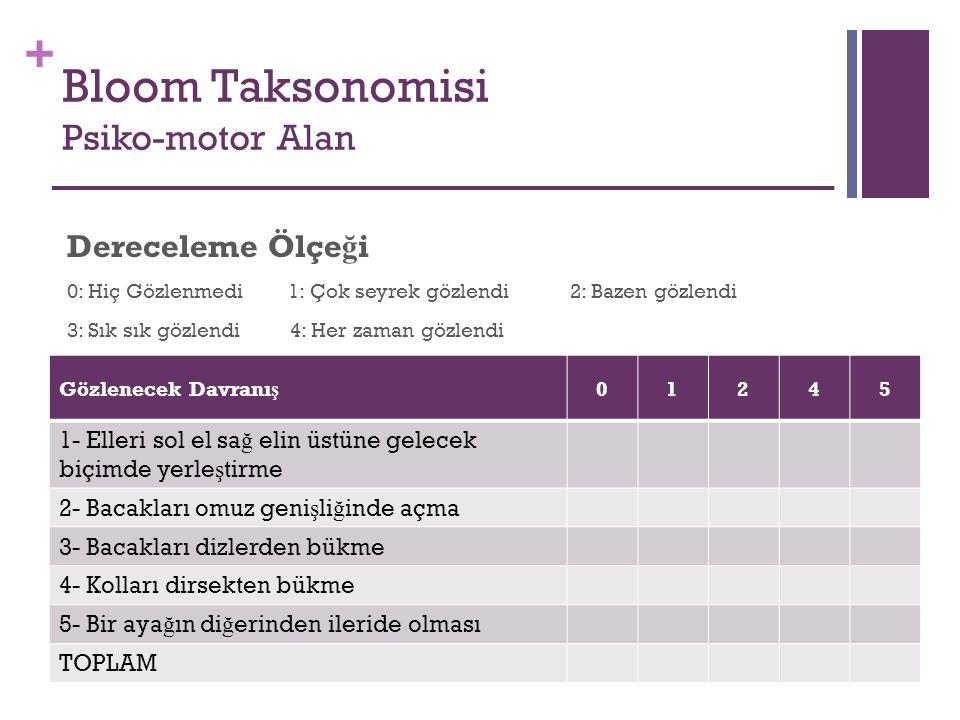 + Bloom Taksonomisi Psiko-motor Alan Gözlenecek Davranı ş 01245 1- Elleri sol el sa ğ elin üstüne gelecek biçimde yerle ş tirme 2- Bacakları omuz geni
