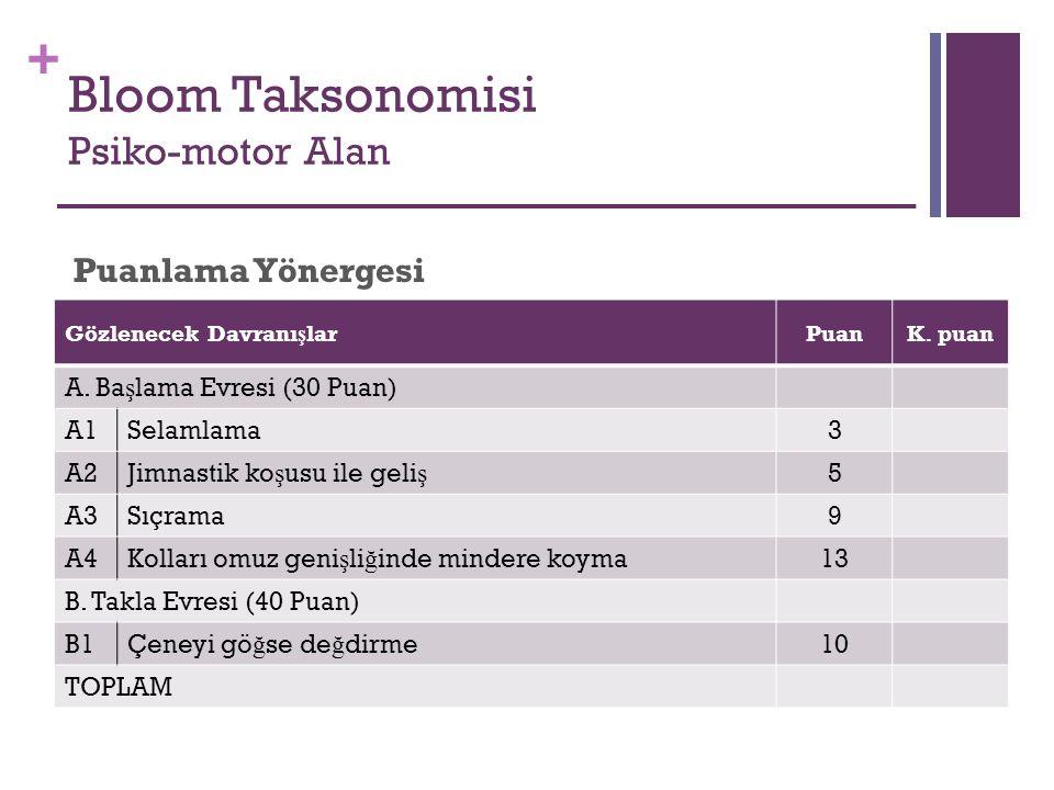 + Bloom Taksonomisi Psiko-motor Alan Gözlenecek Davranı ş larPuanK. puan A. Ba ş lama Evresi (30 Puan) A1Selamlama3 A2Jimnastik ko ş usu ile geli ş 5