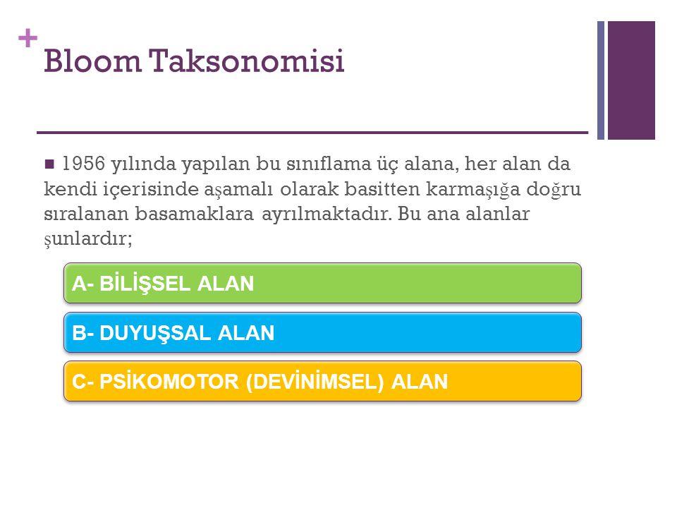 + Bloom Taksonomisi 1956 yılında yapılan bu sınıflama üç alana, her alan da kendi içerisinde a ş amalı olarak basitten karma ş ı ğ a do ğ ru sıralanan