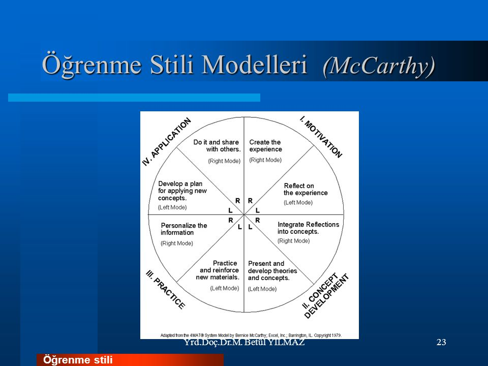 Öğrenme Stili Modelleri (McCarthy) Yrd.Doç.Dr.M. Betül YILMAZ23 Öğrenme stili
