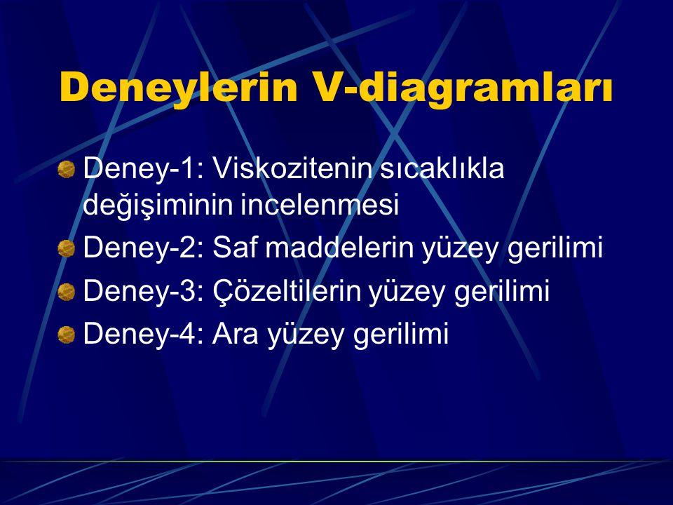 Deneylerin V-diagramları Deney-1: Viskozitenin sıcaklıkla değişiminin incelenmesi Deney-2: Saf maddelerin yüzey gerilimi Deney-3: Çözeltilerin yüzey g