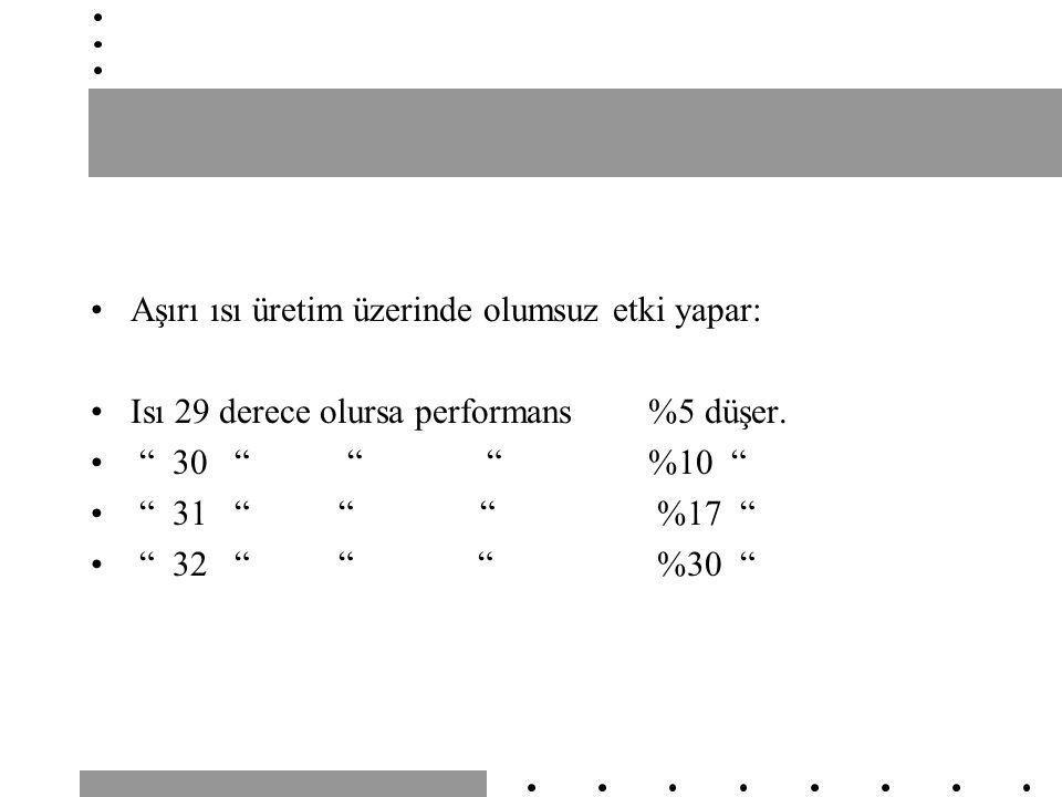 """Aşırı ısı üretim üzerinde olumsuz etki yapar: Isı 29 derece olursa performans %5 düşer. """" 30 """" """" """" %10 """" """" 31 """" """" """" %17 """" """" 32 """" """" """" %30 """""""