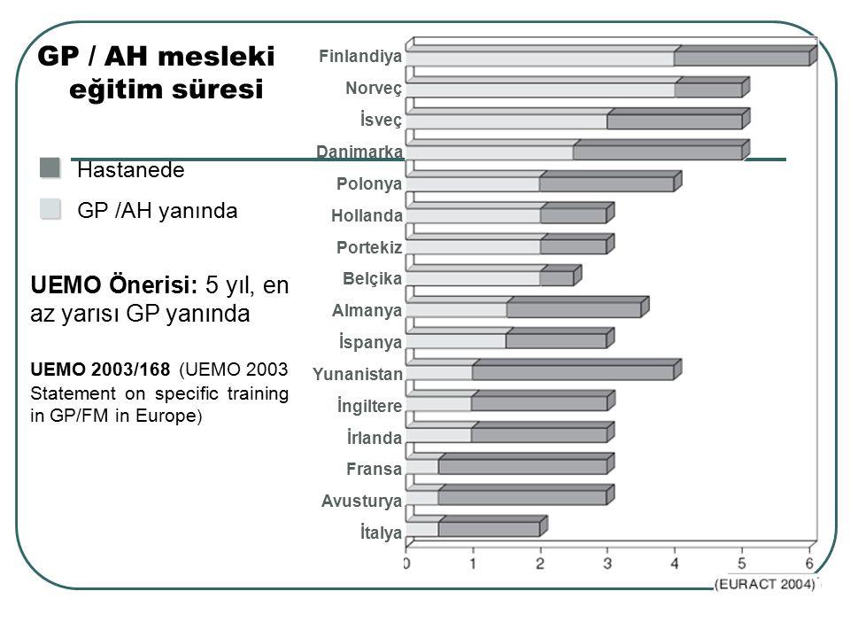 GP / AH mesleki eğitim süresi ■ ■ Hastanede ■ ■ GP /AH yanında Finlandiya Norveç İsveç Danimarka Polonya Hollanda Portekiz Belçika Almanya İspanya Yun