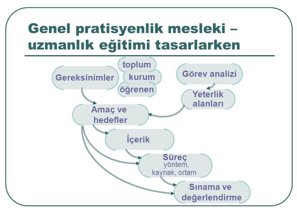 Genel pratisyenlik mesleki – uzmanlık eğitimi tasarlarken Gereksinimler kurum öğrenen toplum Görev analizi Yeterlik alanları Amaç ve hedefler İçerik S