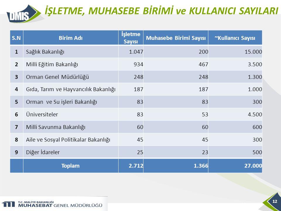 İŞLETME, MUHASEBE BİRİMİ ve KULLANICI SAYILARI 12 S.NBirim Adı İşletme Sayısı Muhasebe Birimi Sayısı~Kullanıcı Sayısı 1 Sağlık Bakanlığı1.04720015.000