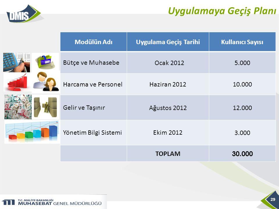 Uygulamaya Geçiş Planı 29 Modülün AdıUygulama Geçiş TarihiKullanıcı Sayısı Bütçe ve Muhasebe Ocak 20125.000 Harcama ve PersonelHaziran 201210.000 Geli