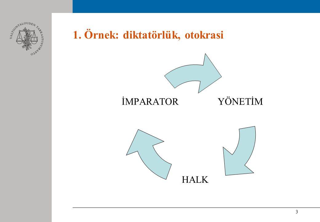 3 1. Örnek: diktatörlük, otokrasi YÖNETİM HALK İMPARATOR